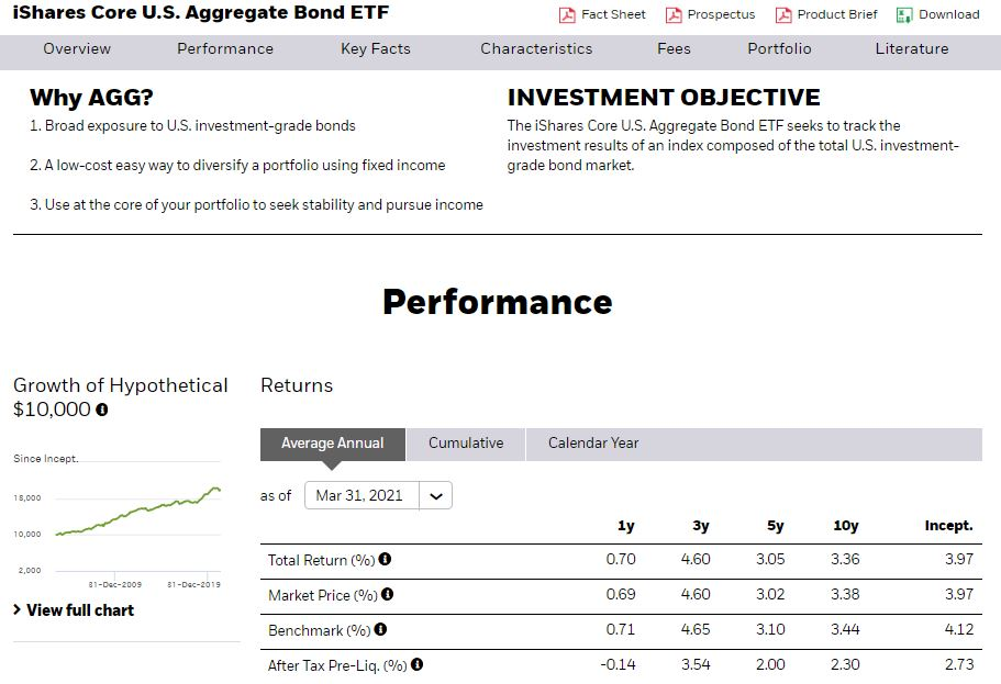 You can easily diversify your portfolio by investing in the iShares Core U.S. Aggregate Bond ETF.