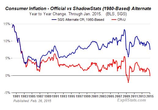 Some suggest real inflation is as high as 10%