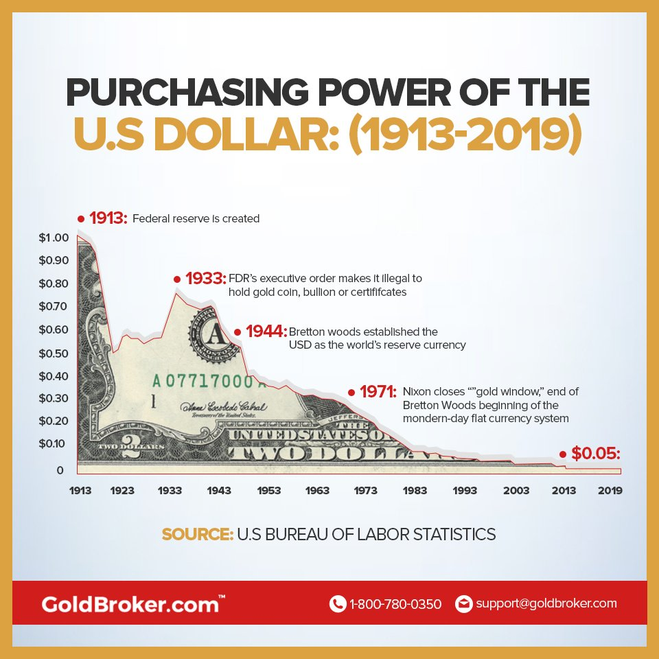 Save your money? The USD has lost 95% of its value since 1913.