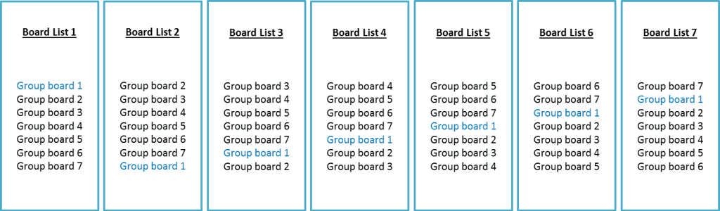 7-boards-tailwind-startegy