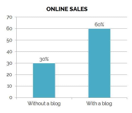online sales blog direct sales