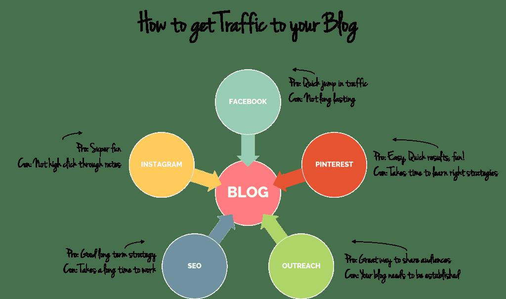 how to get traffic to your blog www.startamomblog.com