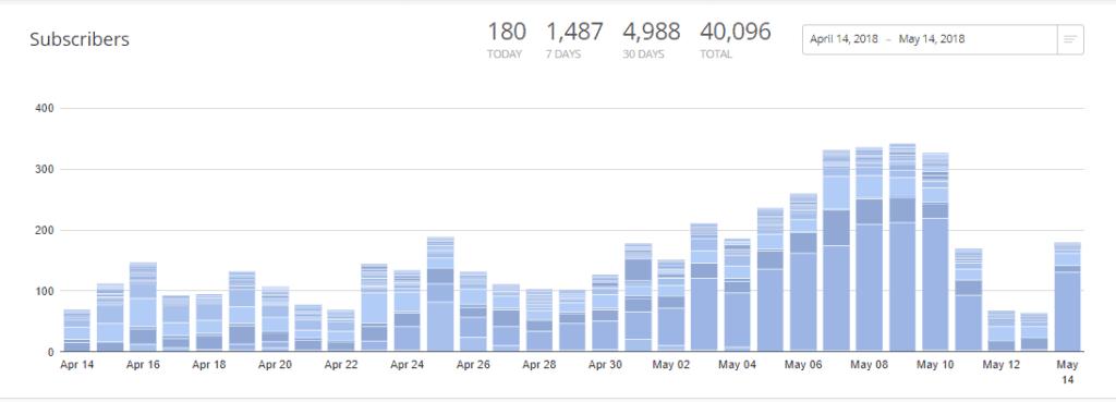 convertkit subscribers startamomblog