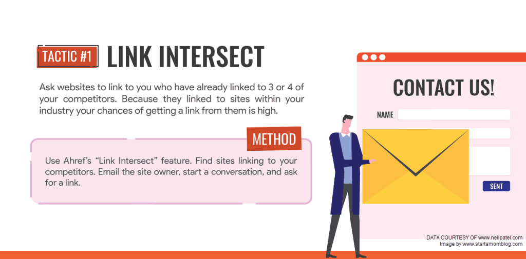 link intersect backlinking strategy