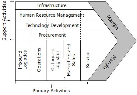 michael-porter-value-chain-analysis