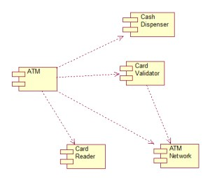 ATM UML Diagrams