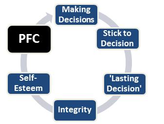 lasting decisions