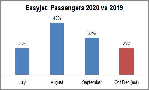 easyJet乘客