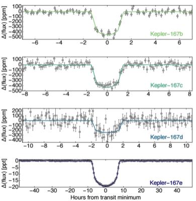 Las curvas de luz (phase folded) para los 4 planetas del sistema Kepler-167.