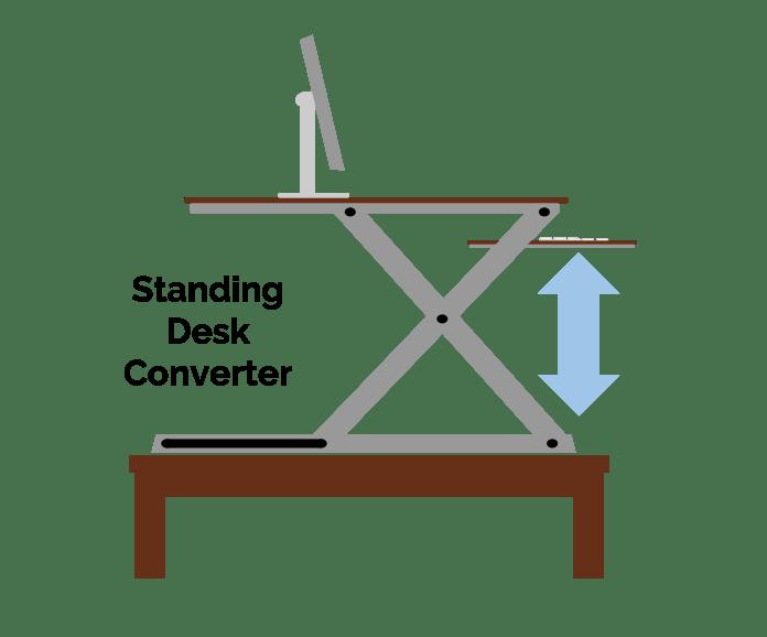 Standing Desk Converter Diagram (Converter sits on top of normal desk)