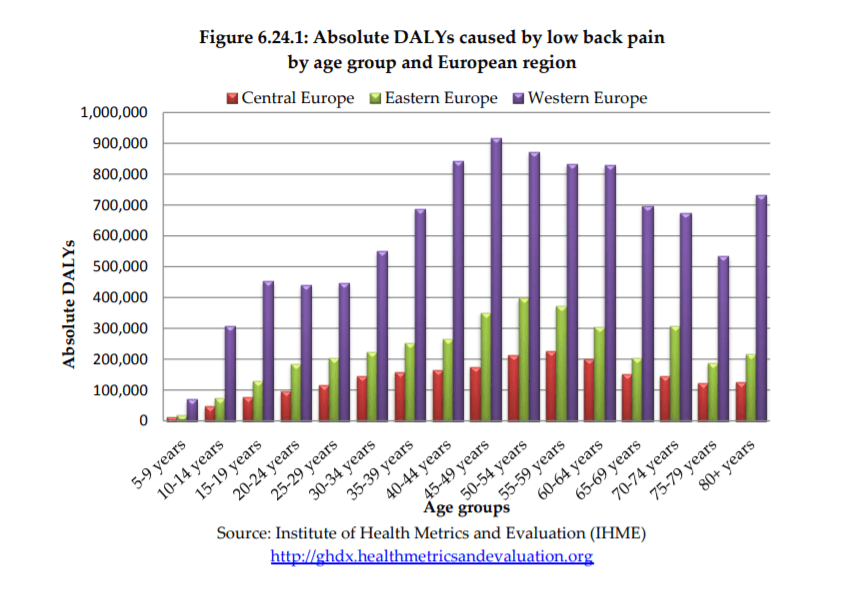 dalys caused by low back pain in Europe - back pain statistics and facts