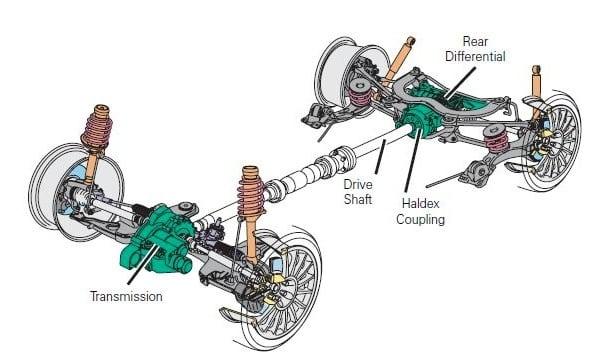 Systém Haldex vo VW Golf R