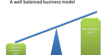 CAC, LTV, Startup Dot Pk, Pakistani Startups, Entrepreneurship, Resources