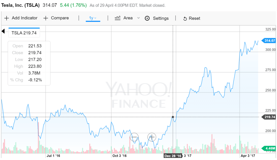 Tesla's stock TSLA's Year on Year growth - Startup Archive