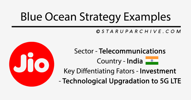 What is Blue Ocean Strategy? How to create a Monopoly in