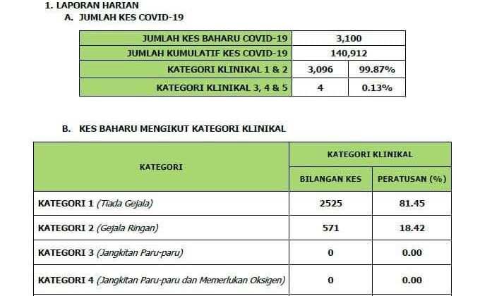 Kenyataan Media Jawatankuasa Pengurusan Bencana Negeri Sarawak (8 September 2021…