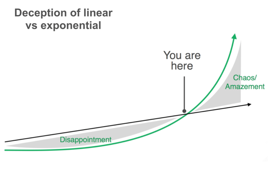 Deception of growth