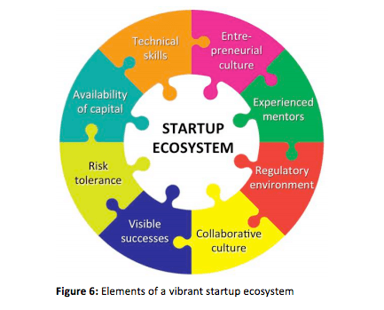 A Thriving Startup Ecosystem