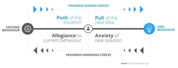 progress-making-forces-diagram