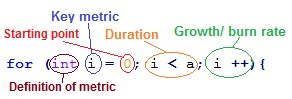 Key Metrics in Programming Loop and Startup Iteration