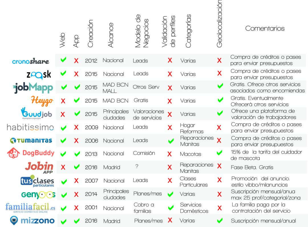 comparativa de competencia de jointbox