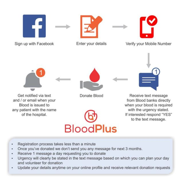 Blood plus : Bringing blood donor and banks together through technology