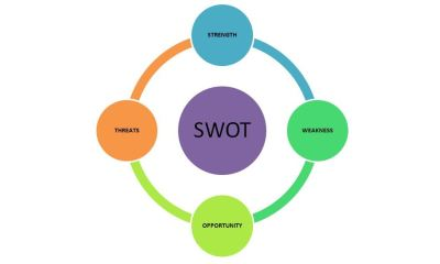 Importance Of SWOT Analysis For Business,Startup Stories,Startup News India,Latest Business News 2018,Importance Of SWOT Analysis,Role of SWOT Analysis,Tips for SWOT Analysis,SWOT Analysis For Business,SWOT Analysis Tips