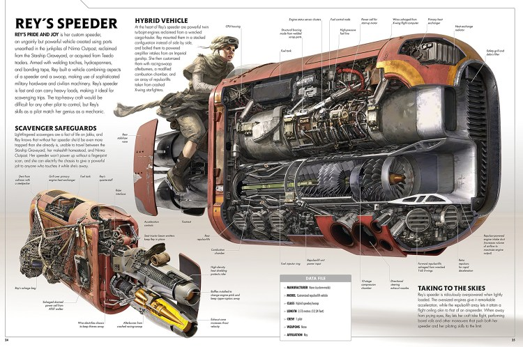 The Force Awakens Amazing Cross-Sections - Rey's Speeder