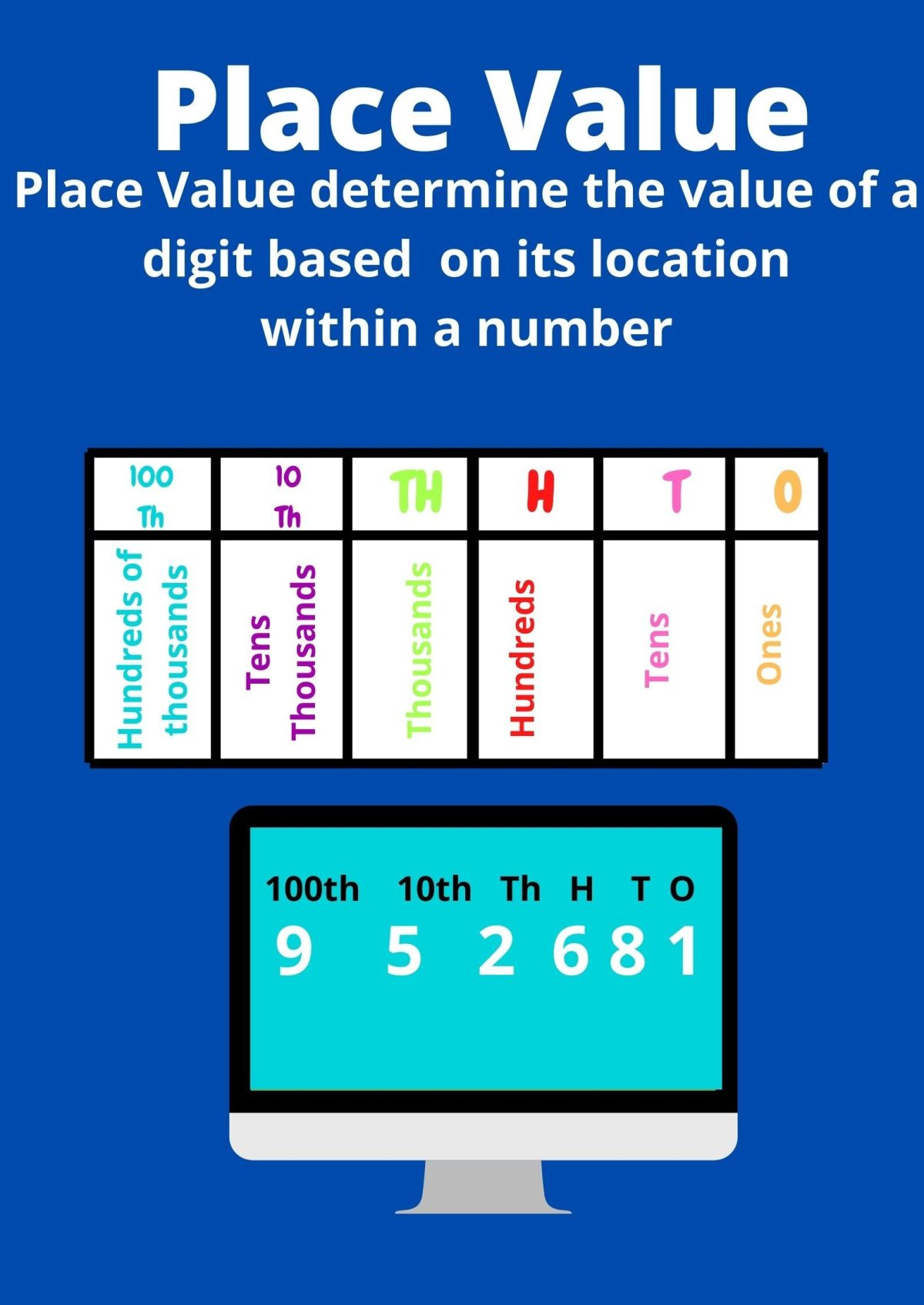 Place Value Class Poster 2 edited