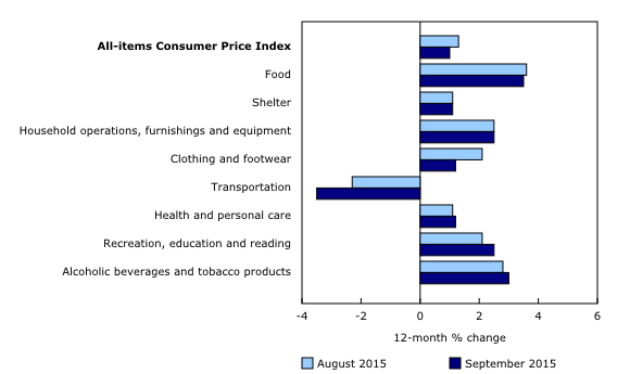 Chart 2: Consumer prices increase in seven of eight major components