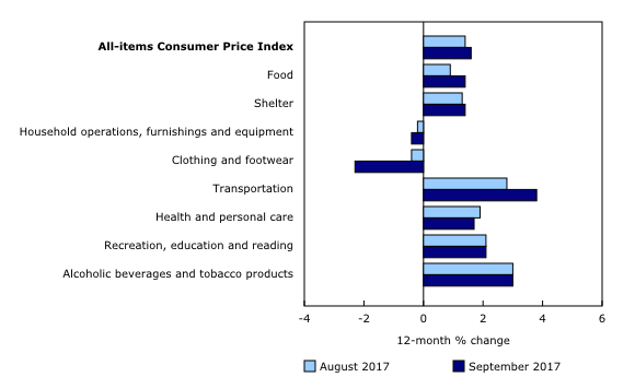 Inflation by category for September 2017