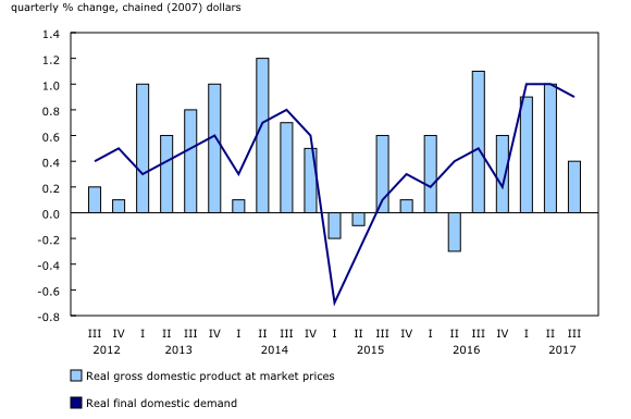 Chart 1: Gross domestic product and final domestic demand