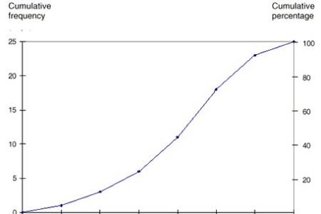 Cumulative frequency bar graph free online graph online graph cumulative frequency graphs excel dashboards add a cumulative percent series to your histogram image jpg histograms frequency polygons and ogives jul ccuart Choice Image