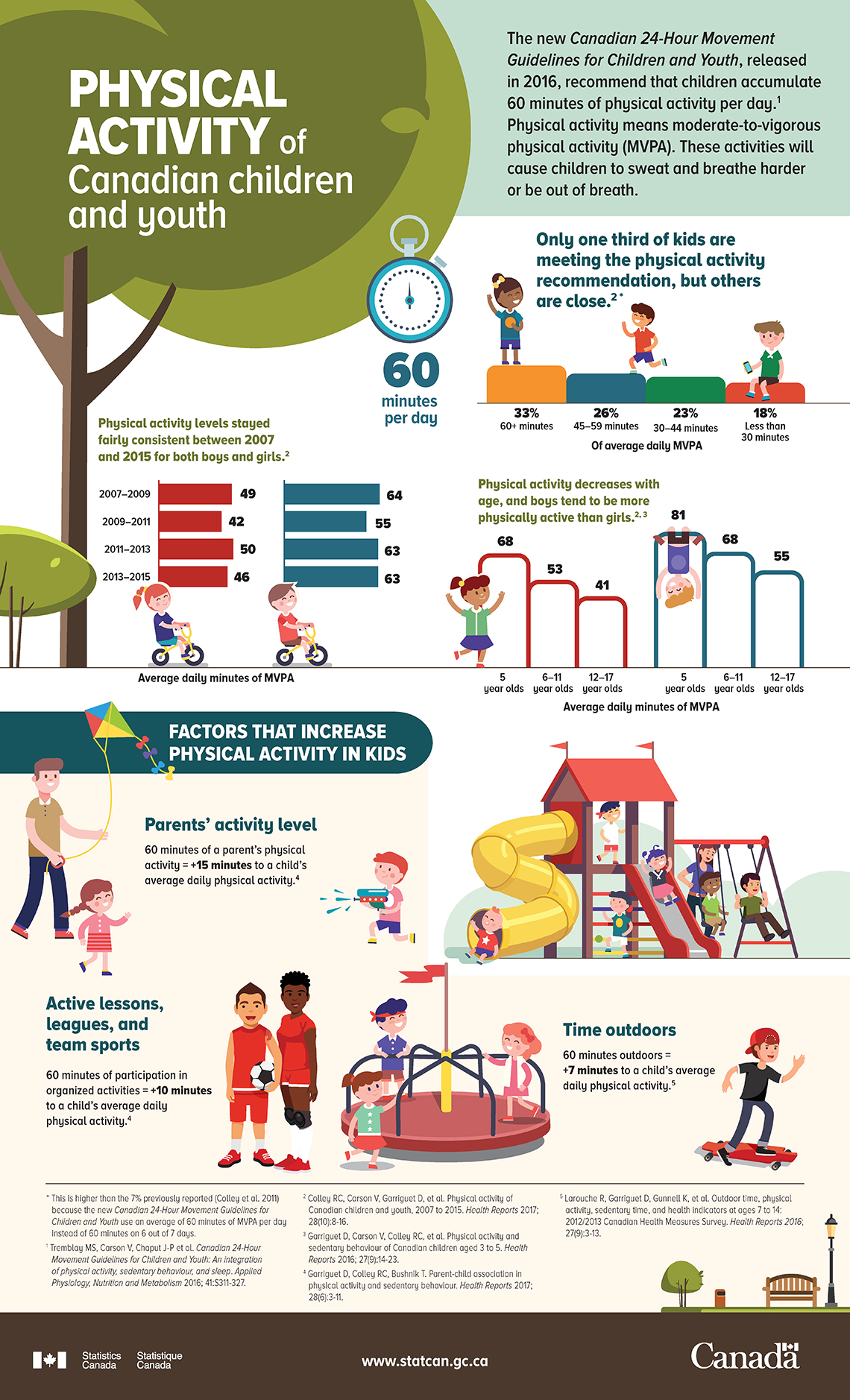 Physical Activity Of Canadian Children And Youth