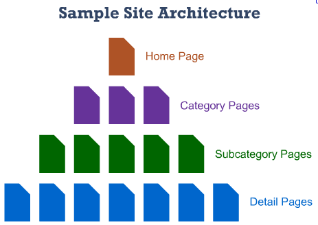 site-architecture-simple
