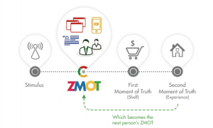 ZMOT Moments of Truth