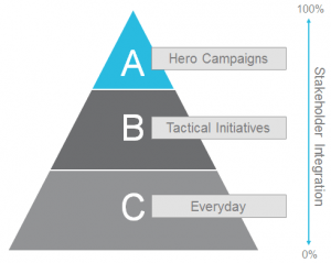 content-marketing-pyramid-1