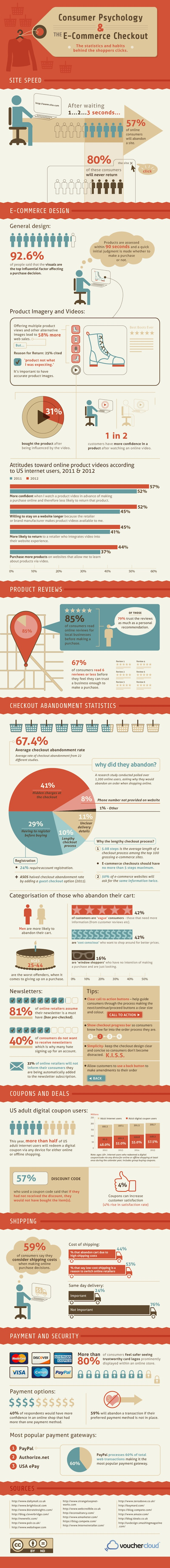Infographic - Psychology Of The eCommerce Checkout