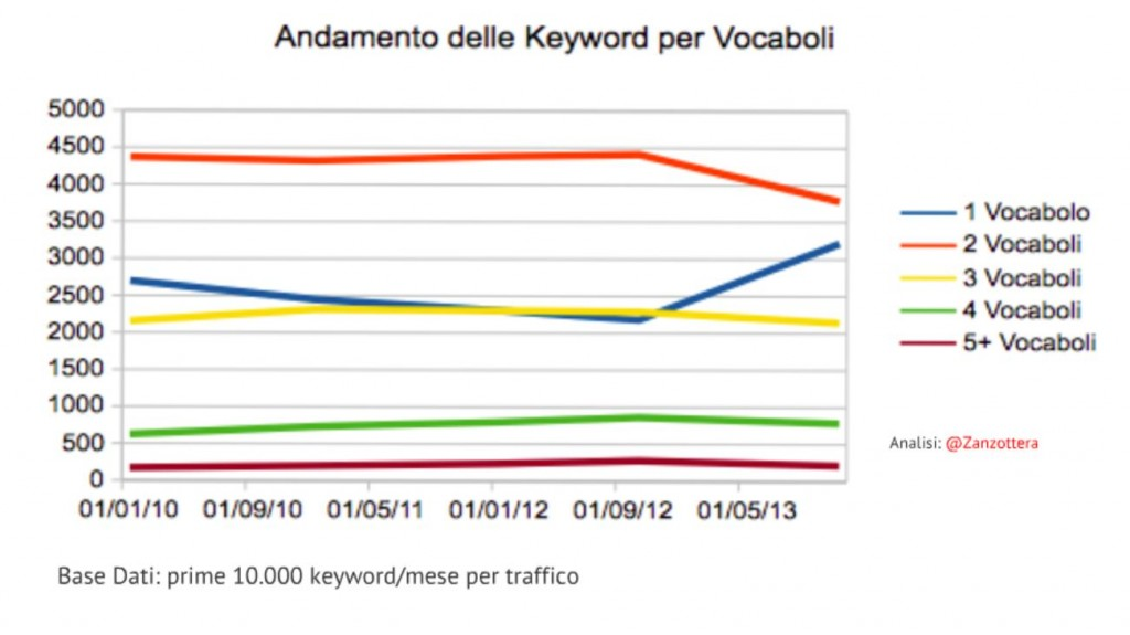 Evolution of query length in Italy