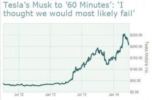 Tesla Share Price