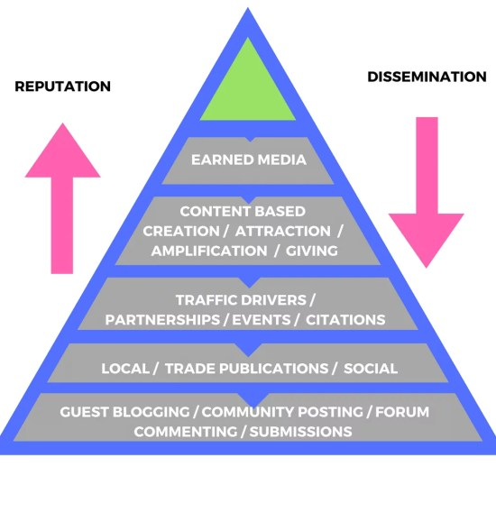 hierarchy-of-recognition-1