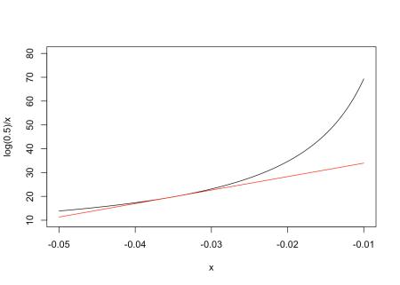 How do we combine errors, in biology? The delta method