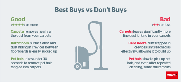 Don T Buy Vacuum Cleaners Which