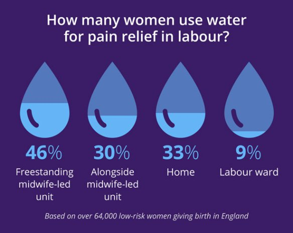 Statistics on use of water for pain relief in labour. 46% of labours in freestanding midwife-led units 30% in alongside midwife-led units 33% at home 9% on labour ward plus-size water birth