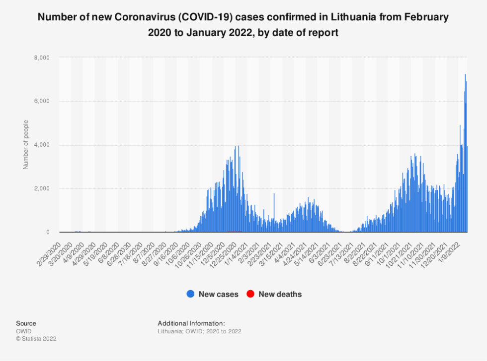 Statistic: Number of new Coronavirus (COVID-19) cases confirmed in Lithuania in 2020, by date of report   Statista