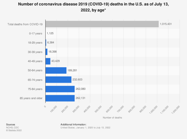 Statistic: Number of coronavirus disease 2019 (COVID-19) deaths in the U.S. as of April 14, 2021, by age* | Statista