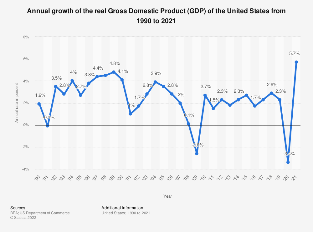 Image result for united states economy quarterly growth rate