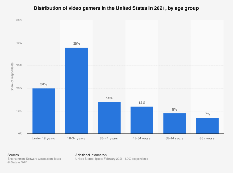 Statistic: Age breakdown of video game players in the United States in 2017 | Statista