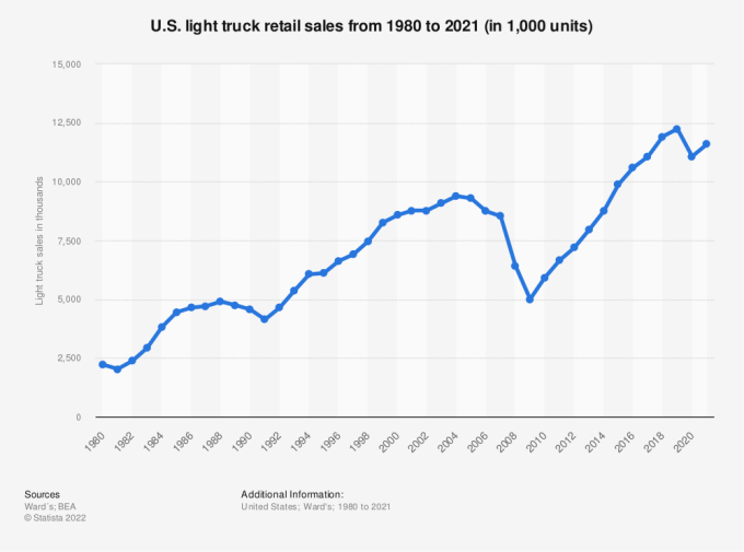 Statistic: U.S. light truck retail sales from 1980 to 2019 (in 1,000 units) | Statista