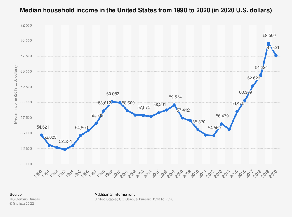 Image result for Median household Income of the United States 2000-2017